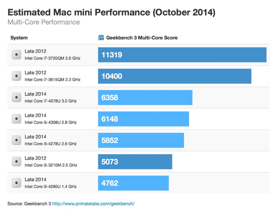 Macmini october 2014 multicore thumb 1
