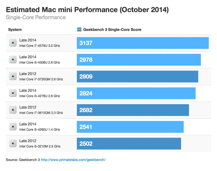 Macmini october 2014 singlecore thumb 1