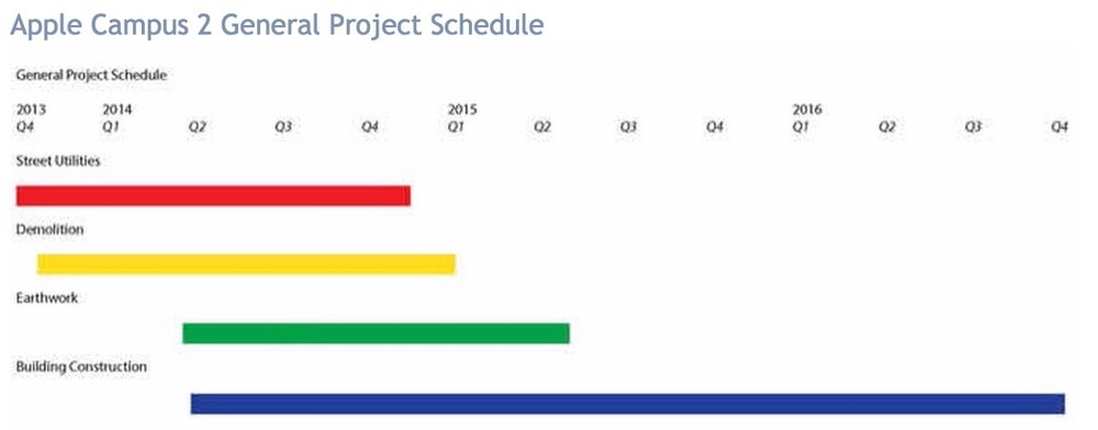 Applecampus2projectschedule