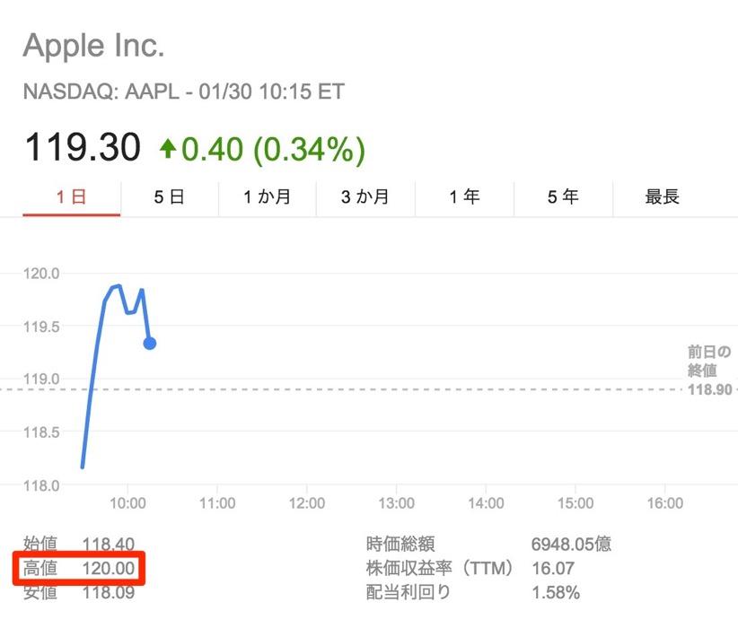 Appleの株価が一時過去最高値となる120ドルに到達