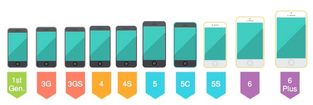 初代iPhoneからiPhone 6 Plusまでのデザインの変化がわかるGIFアニメ