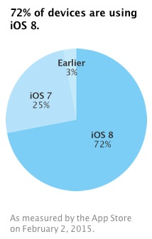 Ios8adoption 1