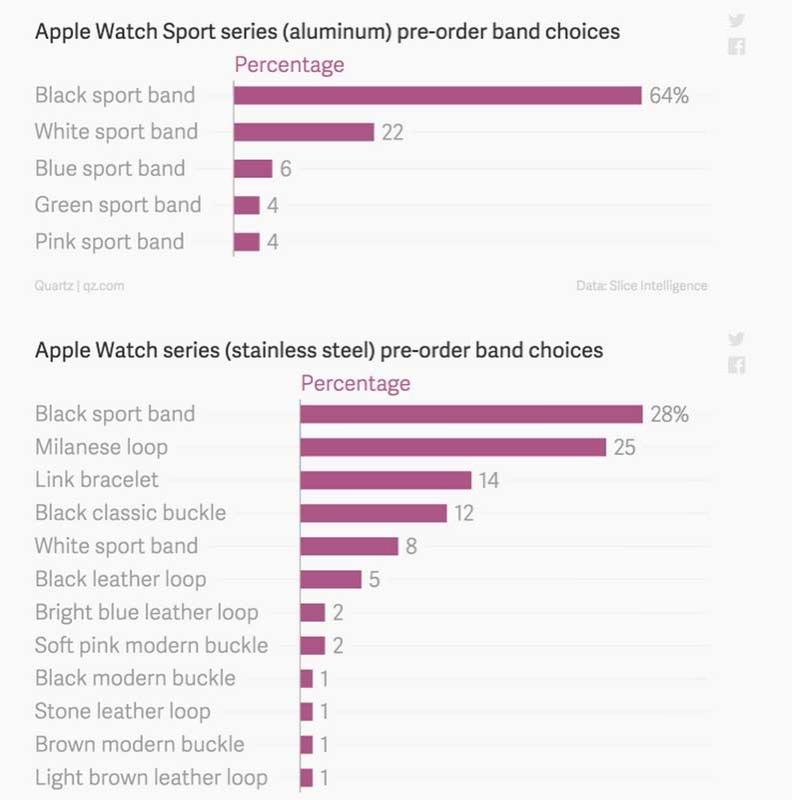 Applewatchdata