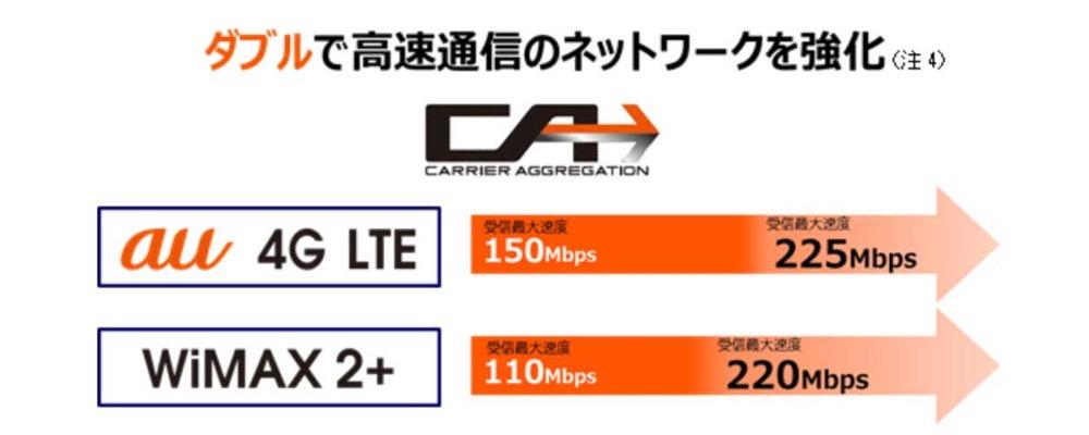 KDDI、2015年夏を目処に「4G LTE」の受信速度をキャリアアグリゲーションを活用して225Mbpsへ