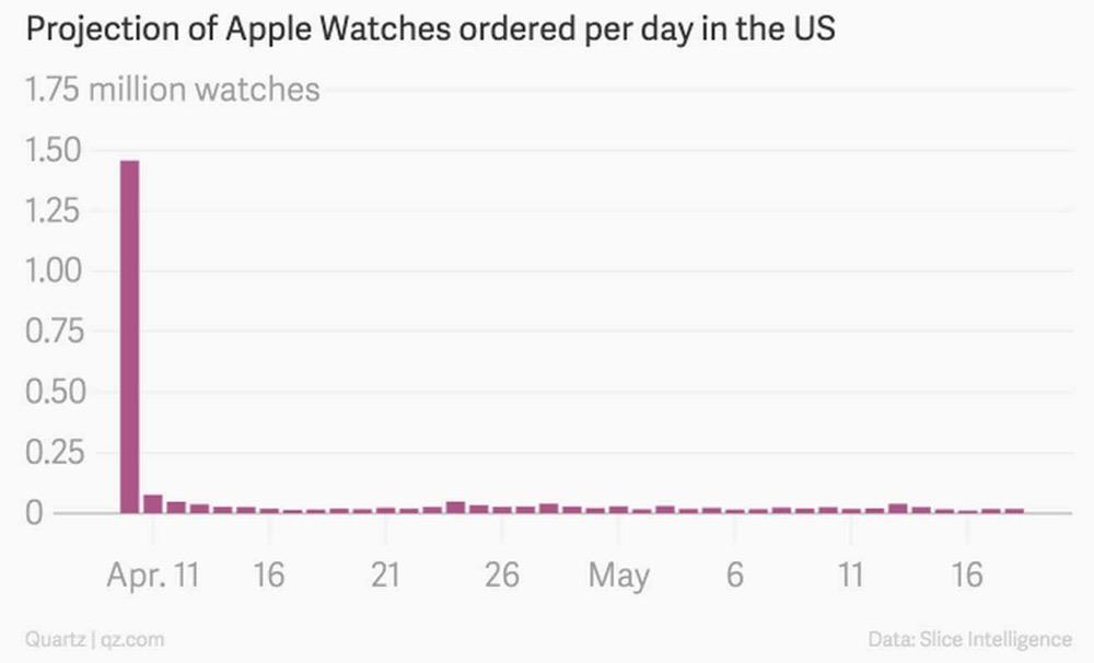 Applewatchyoyakusu