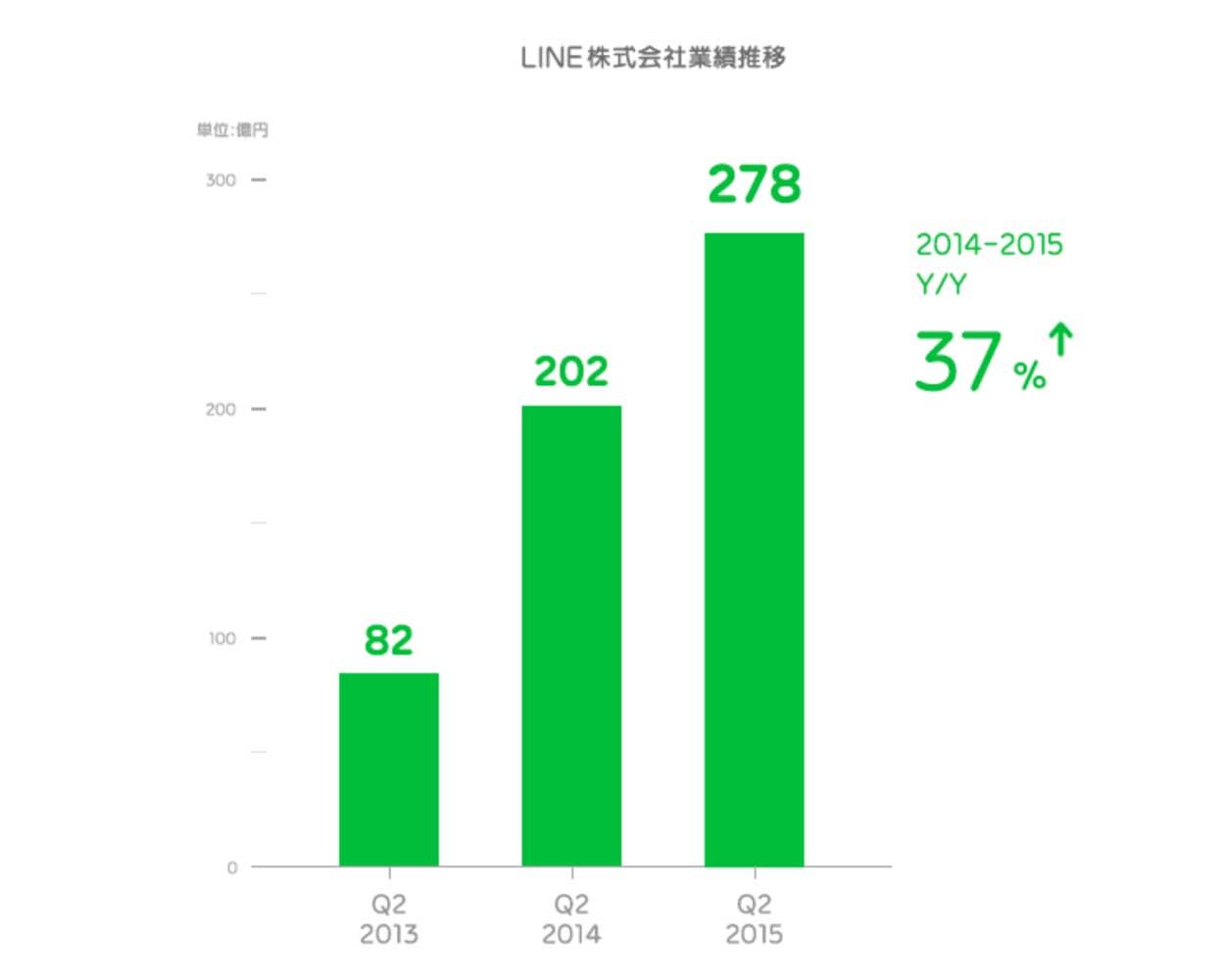 LINE、2015年4~6月期の業績を発表 – 月間アクティブユーザーは約2億1,100万人に