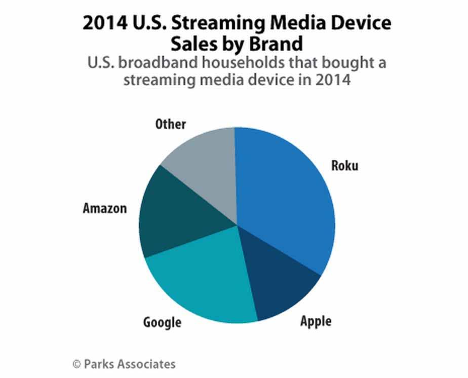 「Apple TV」は2014年のアメリカの人気ストリーミングメディアデバイスで4位に