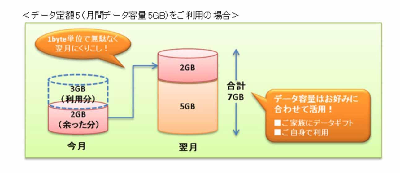 KDDI、2015年9月から余ったデータ容量を翌月に1byte単位でくりこせる「データくりこし」提供へ