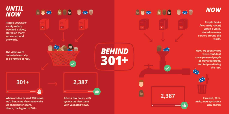 YouTube、動画再生の「301回以上の再生回数」という表記を廃止
