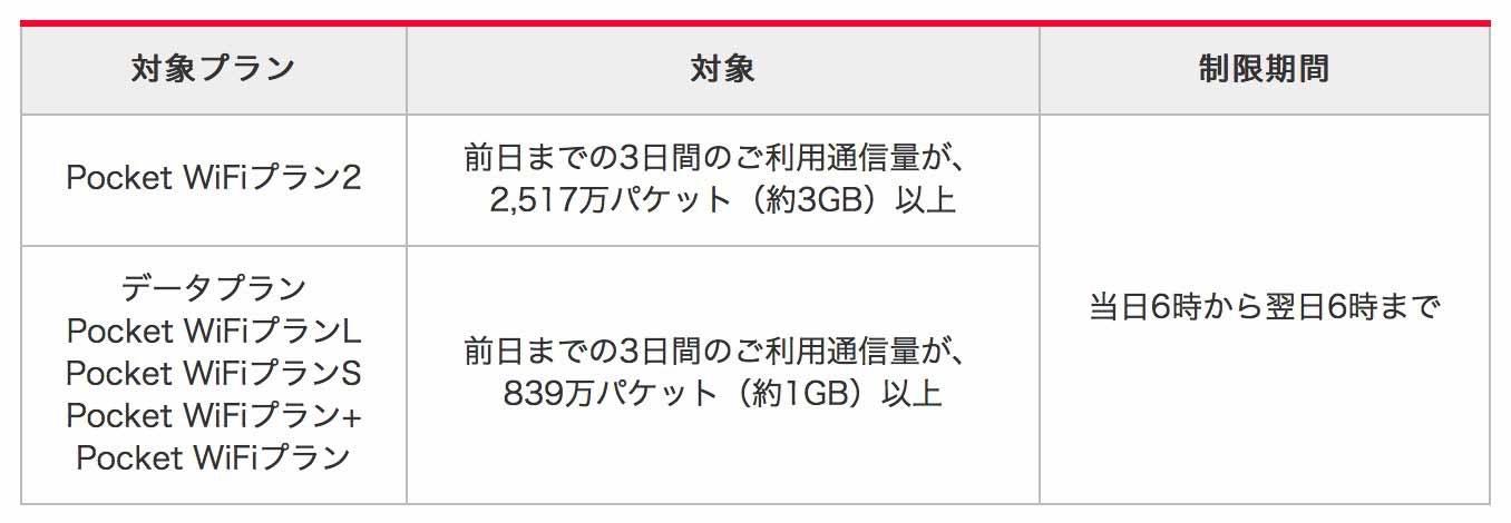 Y!mobile、「Pocket WiFiプラン2」の通信速度制御を「3日間で約3GB」に緩和