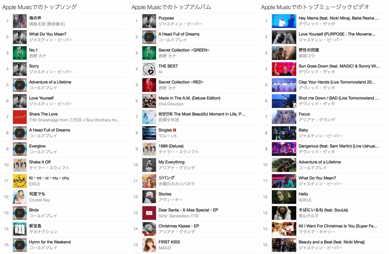 Apple、「Apple Music」内に「トップソング・トップアルバム・トップミュージックビデオ」ランキングセクションを追加