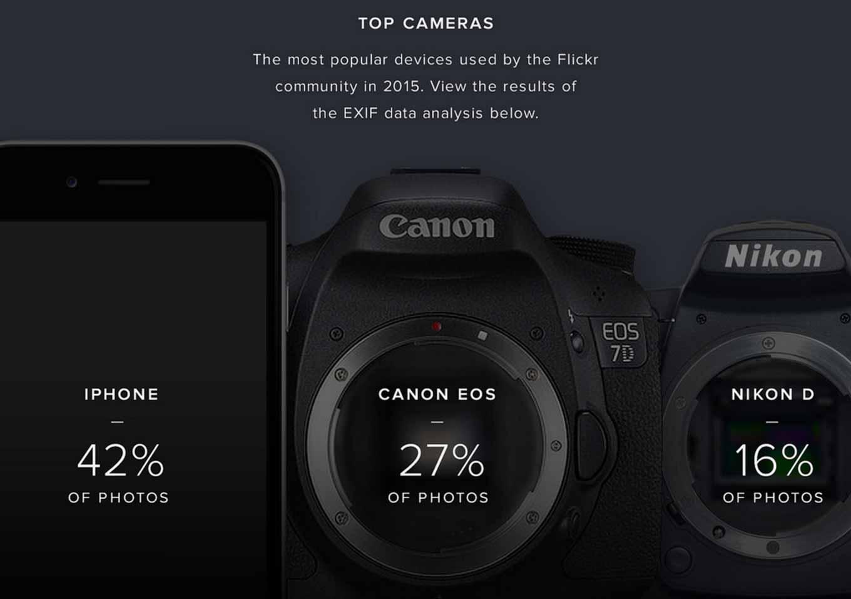 2015年にFlickrにアップされた写真で最も使われたカメラは「iPhone」に