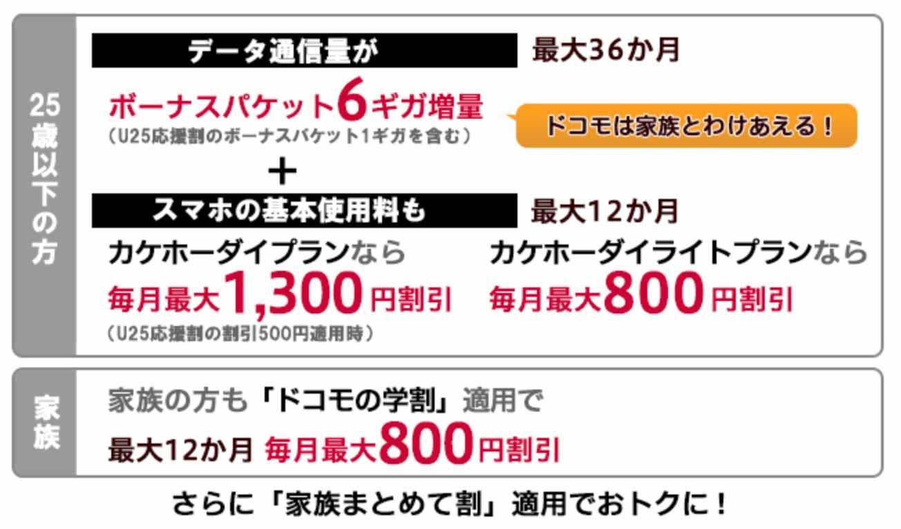 NTTドコモ、「ドコモの学割」を拡充 – 基本使用料の割引が家族も対象に
