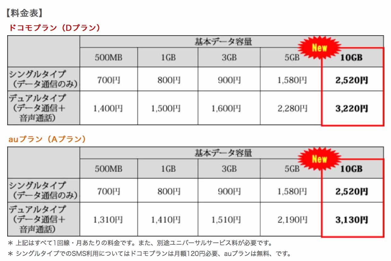 mineo、2016年1月21日から「10GB」コースの提供を開始へ