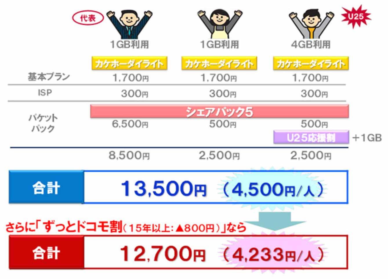 NTTドコモ、「シェアパック5」と「カケホーダイライトプラン」の適用拡大を3月1日から提供開始