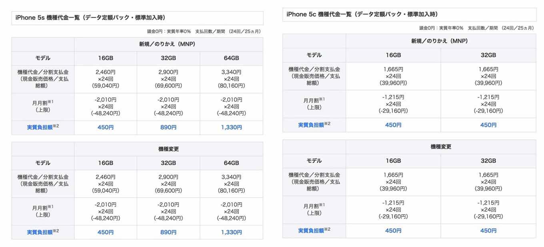 Softbankiphone5sc