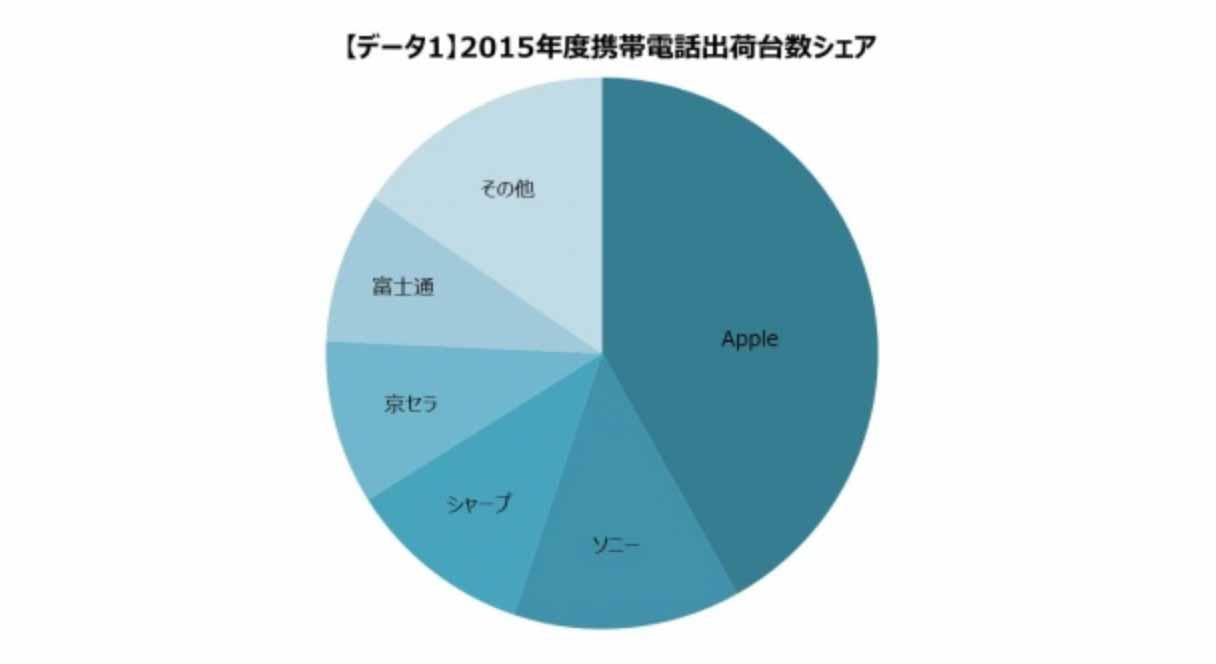 MM総研:2015年通期の国内携帯電話出荷台数調査の結果を発表 – 出荷台数1位は4年連続Apple