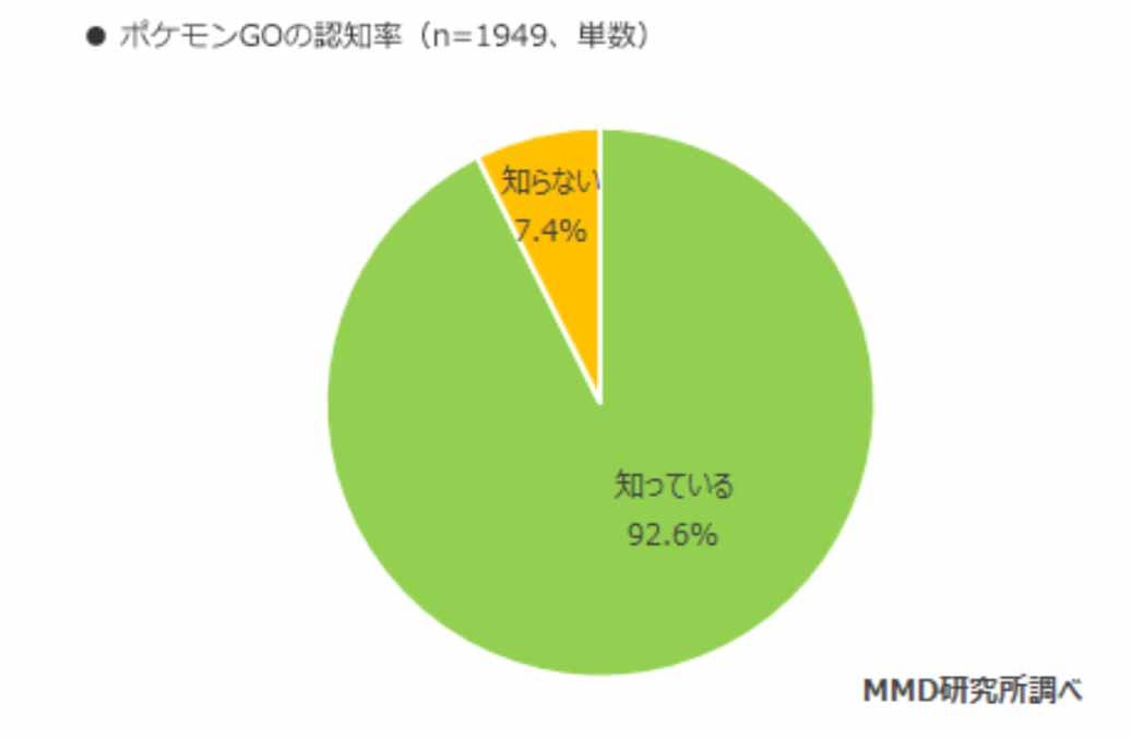 MMD研究所調査:「ポケモンGO」のプレイ率は約4割、認知率は9割を超える