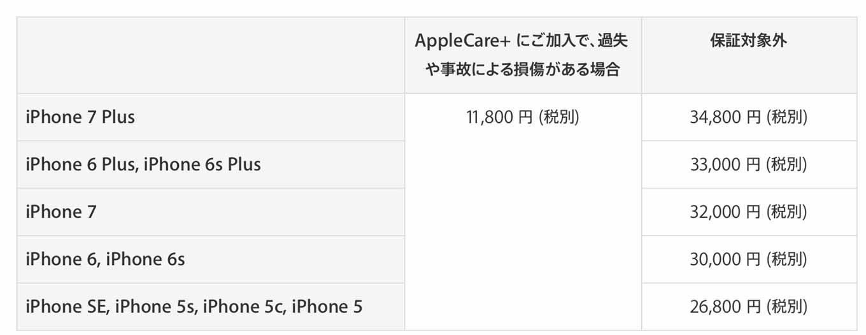 Appleccearplus3