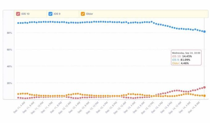 「iOS 10」のシェアはリリース24時間で14.45% 〜 「iOS 9」リリース時を上回る