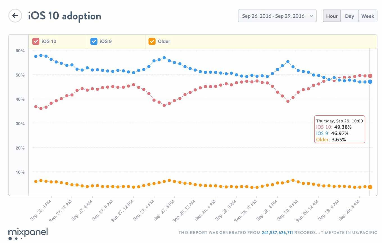 「iOS 10」のシェアが「iOS 9」を突破、まもなく50%に