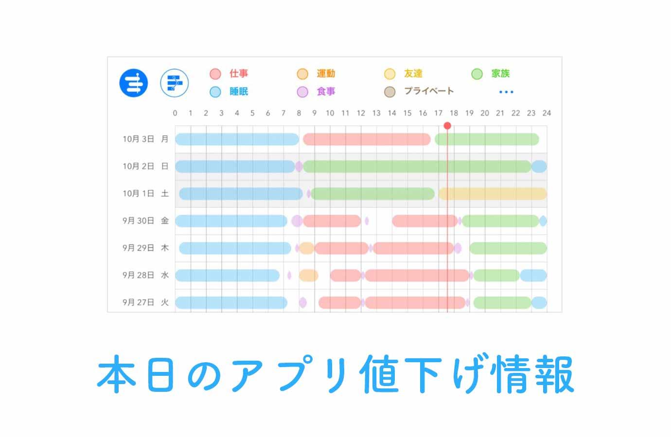480円→無料!日々の活動を記録し一覧比較&分析できるアプリ「ライフログ」など【10/15】アプリ値下げ情報