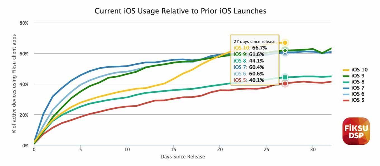 「iOS 10」はすでに66.7%のiOSデバイスにインストールされている!? 〜 「iOS 9」を上回るスピードに