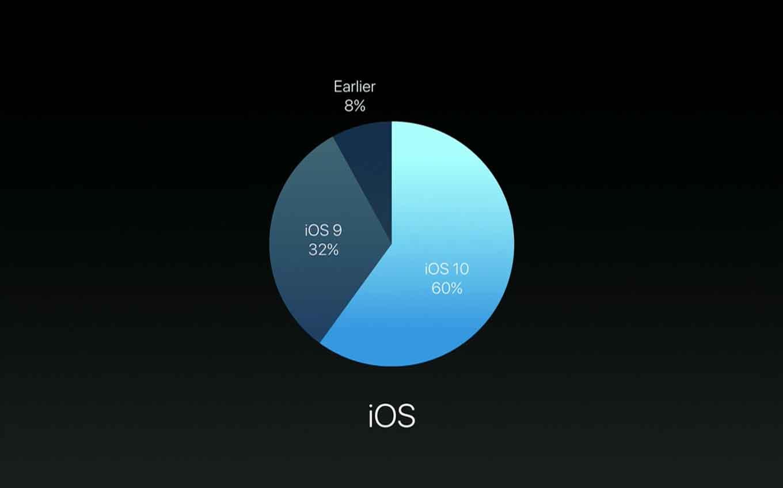 Apple、最新の「iOS 10」のバージョン別シェアが60%に達したことを明らかに