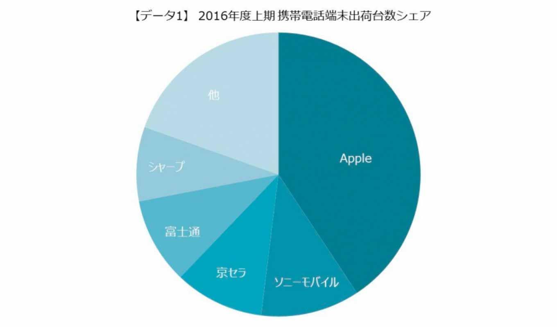 MM総研:2016年度上期 携帯電話端末出荷台数調査の結果を発表 – 出荷台数1位は10半期連続でApple