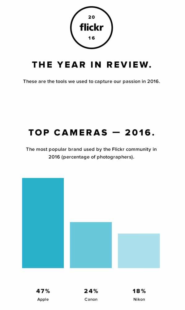 2016年もFlickrにアップされた写真で最も使われたカメラは「iPhone」に