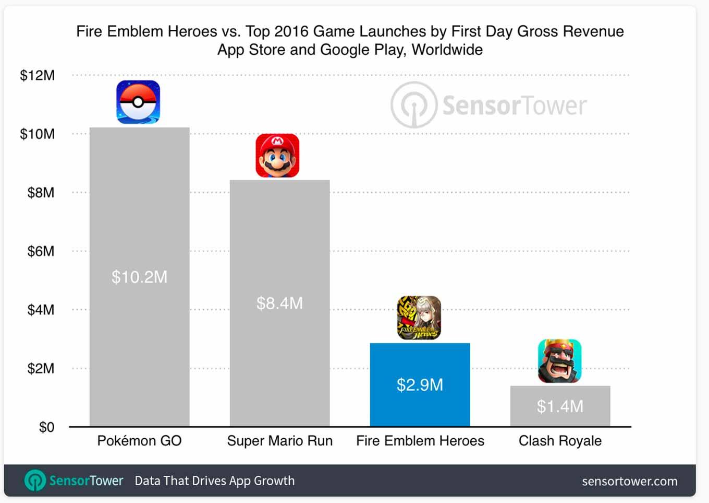 iOS/Android向けアプリ「ファイアーエムブレム ヒーローズ」はリリース初日に290万ドルを売り上げる ― ダウンロード数は200万以上に