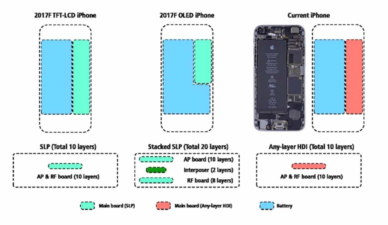 「iPhone 8」は、現行の5.5インチモデルに搭載されているバッテリーが4.7インチモデルに搭載可能に!?
