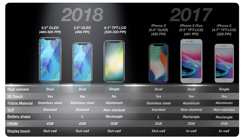 6.1インチ液晶ディスプレイ「iPhone」はシングルリアカメラ、アルミフレームを採用し、3D Touchは非搭載か!?