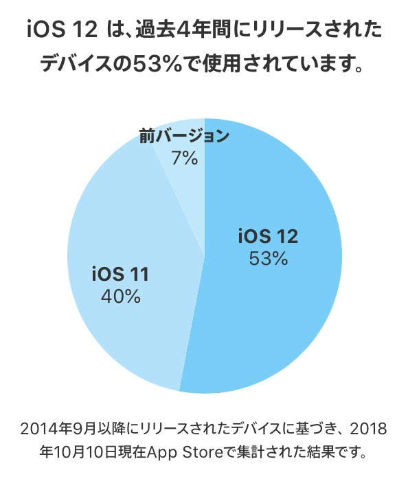 Ios12shareapple