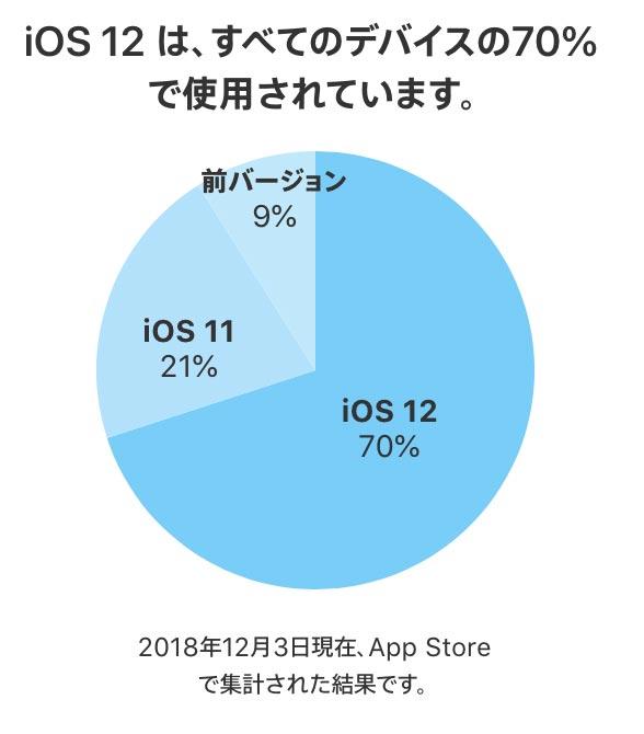 Ios12share1205 01
