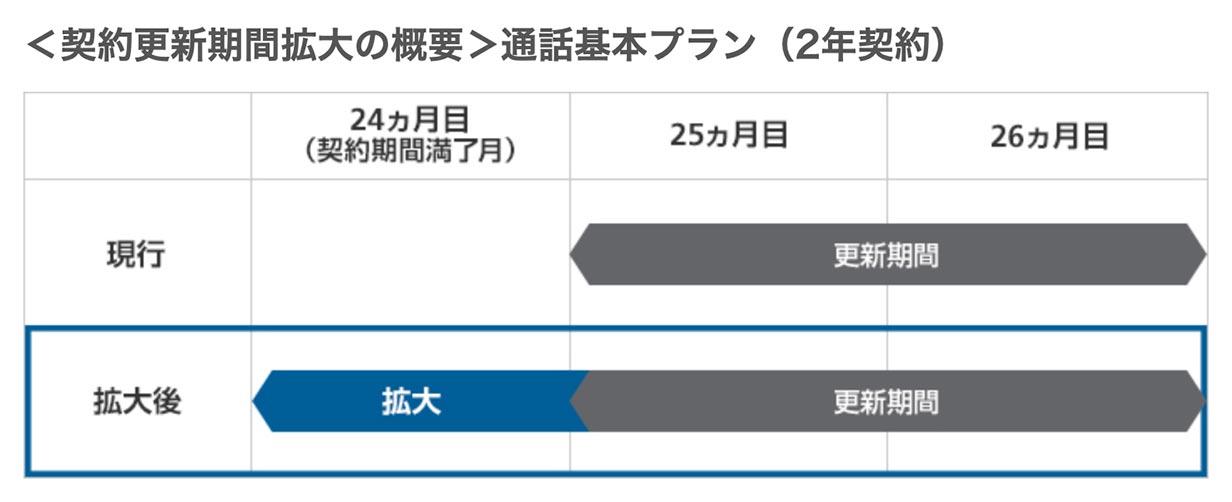 Softbankkaiyakukikan