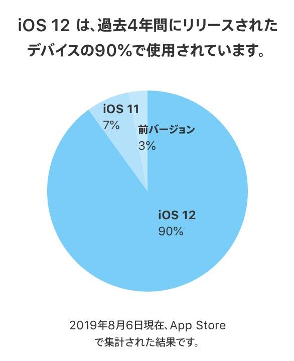 Ios12share0806