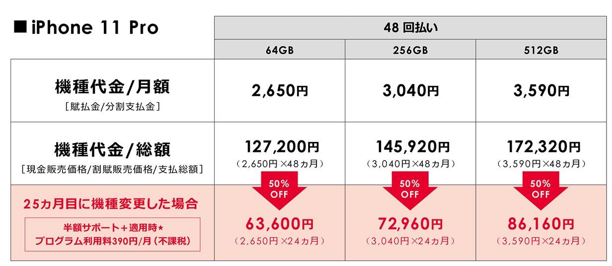 Softbankiphone11pro
