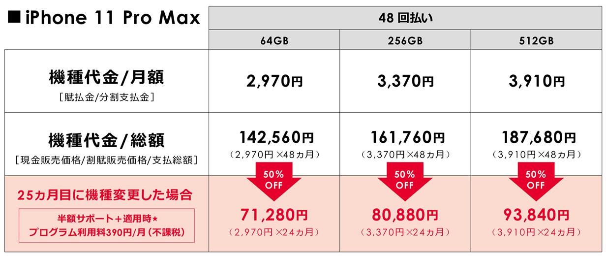 Softbankiphone11promax