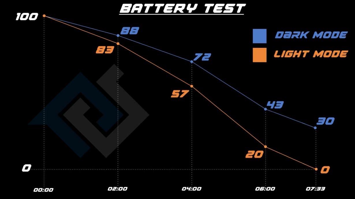 Batterytestsh